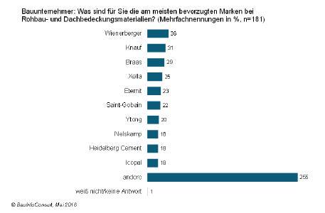 Markenbewusstsein im Rohbau: Bauunternehmer haben viele Favoriten