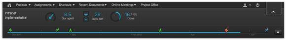 die neue Timeline bei Projectplace