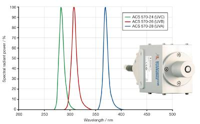 Precise radiation measurement in the UV range
