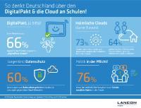Infografik zur Umfage: Hohe Zustimmung zum DigitalPakt Schule getrübt durch Datenschutzbedenken bei außereuropäischen Cloud-Diensten