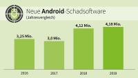 Neuer Negativ-Rekordwert bei Android-Schadsoftware: Mehr als 4,18 Millionen schädliche Apps zählten die Experten von G DATA CyberDefense 2019.