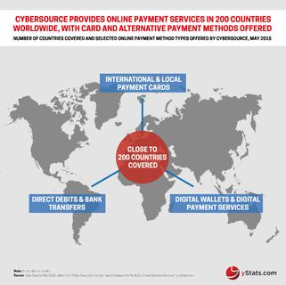 CyberSource Provides Online Payment Services in Close to 200 Countries to Around 400,000 Organizations