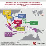 South-East Asia B2C E-Commerce Market 2015-01