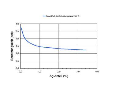 Diagramm 1: Benetzungszeiten in Abhängigkeit vom Silbergehalt