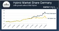 Is the Hybrid share in the automotive market overestimated?