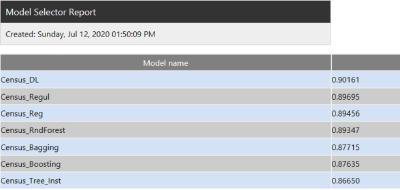 Der Model Selector Report in Altair Knowledge Studio listet die Werte der gewünschten Bewertungsmetrik für alle Modelle innerhalb des Ausgabemodells auf.