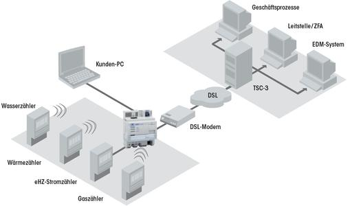 Topologie: Smart Metering via DSL