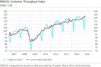 RWI/ISL Container Throughput Index: Global trade indicator points upwards