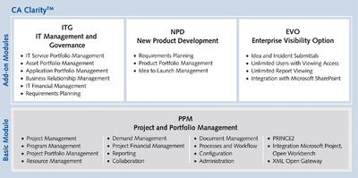 Strukturiertes Multiprojektmanagement von Demand bis Delivery