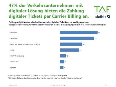 Bezahlarten ÖPNV Tickets in Apps