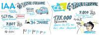 CES 2020: Darum läuft sie IAA & CO den Rang AB