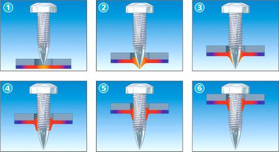 Beim Fließformschrauben formt die Schraube zunächst im Bereich der plastifizierten Fügestelle ein Fließloch, schneidet anschließend das Gewinde und zieht beim Erreichen der Kopfauflage bis zum definierten Anzugmoment an