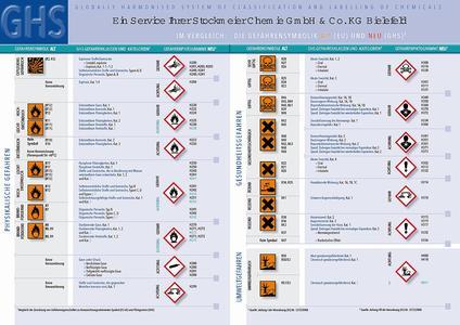 Die neuen Symbole zur Kennzeichnung von Produkten und Sicherheitsdatenblättern.
