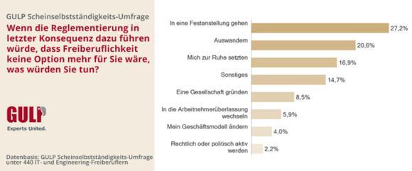Gesetzesentwurf zwingt Freiberufler zum Auswandern / GULP Information Services GmbH