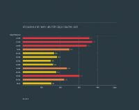 Link11 DDoS-Report Q3 2018: Attacken über 100 Gbps haben zugenommen