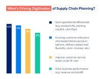 Treiber für die Digitalisierung der Supply-Chain-Planung