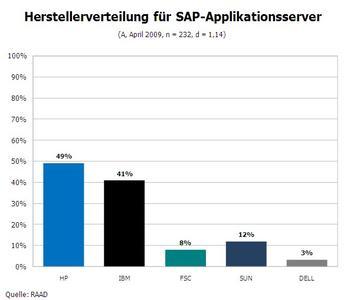 Serverhersteller - Anteile Österreich