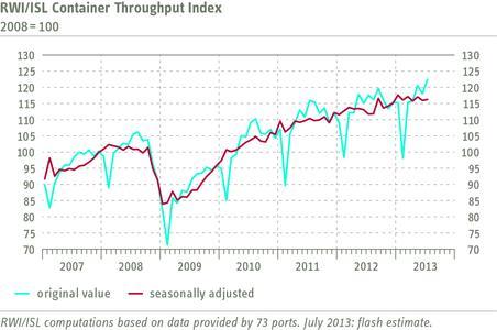 RWI/ISL Container Throughput Index July 2013