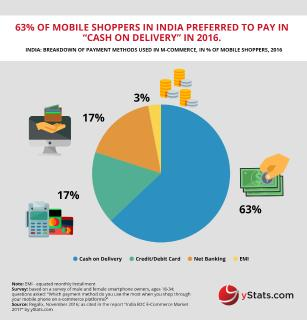 India projected to outpace other top markets in Asia in B2C E-Commerce growth rate through 2021, confirms yStats.com