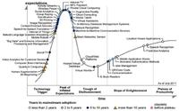 Gartner's 2011 Hype Cycle Special Report Evaluates the Maturity of 1,900 Technologies