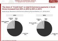 South Korea_Breakdown of E-Commerce Sales by Payment Method