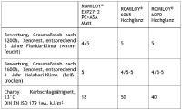 ROMIRA Tabelle ROMILOY® ASA/PC-Spezialcompounds