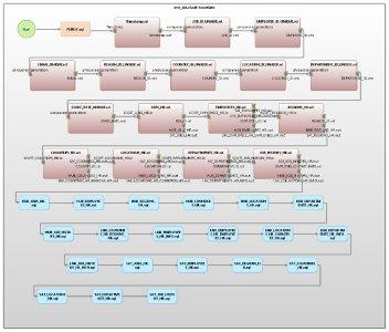 Die IRI Workbench IDE enthält einen Data Vault Generator Assistenten, der den Benutzern der IRI Voracity Plattform hilft, ein relationales Datenbankmdodell in eine Data Vault 2.0 (DV) Architektur zu migrieren. Der Assistent hat drei Ausgabeoptionen, die von den Bedürfnissen des Benutzers abhängen.