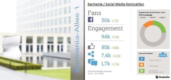 Hootsuite - Barmenia Social Media-Kennzahlen