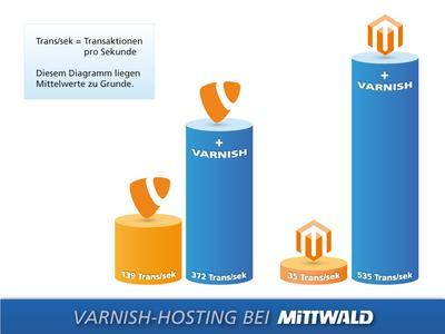 Diagramm: Varnish-Hosting bei Mittwald_RGB