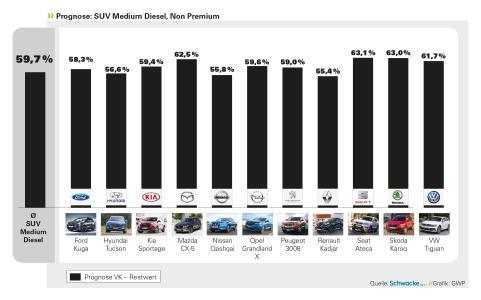 Der Seat Alteca als wertbeständigstes Modell unter den SUVs, Quelle: Schwacke / Grafik: Gebrauchtwagen Praxis