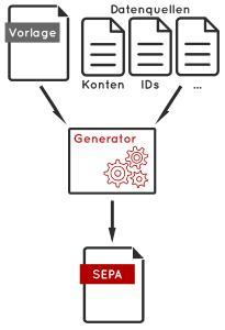 Erzeugung von SEPA-Dateien über Vorlagen und eigene Datenquellen