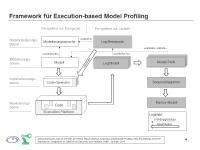 Framework für Execution-based Model Profiling (Quelle: CDL-MINT)