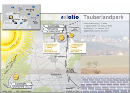 Zügig gebaut: Im Taubertal steht der erste Teil des weltgrößten momentan im Bau befindlichen Solarparks. In nur 7 Wochen hat die relatio als Generalunternehmer mit seinen Partnern 7 Megawatt Freilandpark errichtet