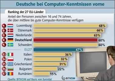 Deutsche bei PC-Kenntnissen international weit vorne
