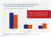10 Prozent mehr Online-Offline-Mischkäufer bei Gutscheinkarten stellen neue Anforderungen an Omnichannel-Management des Gutscheinkartenportfolios
