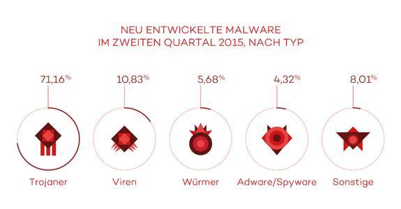 Neue Malware