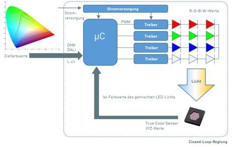 Konzept der RGBW-Farblichtregelung  / Bildquelle: MAZeT GmbH