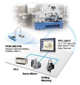 TPC-1251T Anwendung im Maschinenbau mit iDoor-Schnittstelle (AMC/Advantech)