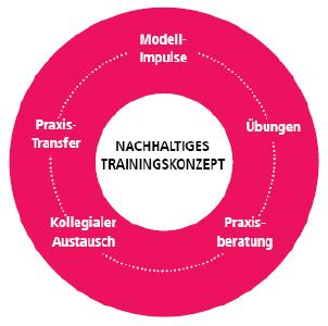 Das Trainingskonzept