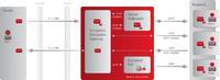 Die gesamte E-Mail Kommunikation erfolgt bei Retarus über verschlüsselte Datenleitungen (VPN/TLS/SSL). Die vom BayLDA geforderte Verschlüsselung per STARTTLS und Perfect Forward Secrecy ist dabei bereits standardmäßig integriert. Darüber hinaus bietet Retarus eine Ende-zu-Ende per S/MIME und PGP. Um Kommunikationspartner einzubinden, die keinen dieser Standards nutzen, steht mit dem Secure Webmailer ein Web-basierendes Portal zur E-Mail Verschlüsselung zur Verfügung. © Retarus Group