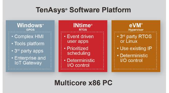 TenAsys Software Platform - Druckauflösung.png