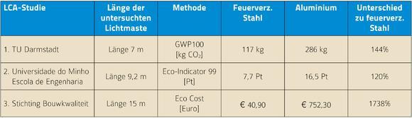 Tab. 1: Ergebnisse der drei vorliegenden LCA-'Cradle-to-Gate'-Untersuchungen zu Lichtmasten aus Aluminium und aus feuerverzinktem Stahl. (Pt=Punkte)