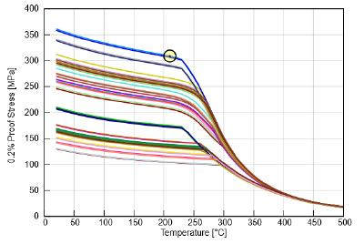 Die Überlagerung von Kurven für die Hochtemperaturfestigkeit unterschiedlicher AlSi-Gusslegierungen