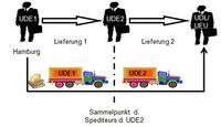 Abb. 2: Gebrochene Beförderung in der Lieferkette