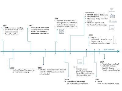 WITec Timeline 1997 - 2017