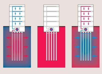 Die optimale Auslegung der Wärmeüberträger und die Einbindung der Wärmepumpe in das Gebäudeenergiekonzept ist eine wesentliche Voraussetzung für einen energieeffizienten Betrieb. (Bild: VDI Wissensforum / Zent-Frenger Gesellschaft für Gebäudetechnik mbH GmbH.)