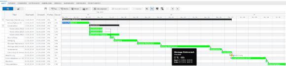 Ressourcen sparen mit optimaler Projektplanung: Beispiel Projektplanung von RPS