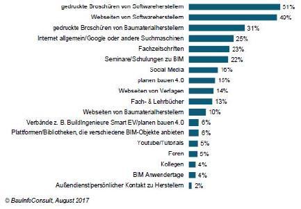 HerstellernAlle Akteure: Angenommen, Sie benötigen allgemeine Informationen zu BIM: Wo suchen Sie dann nach Informationen? (Mehrfachantworten in %, n=304)