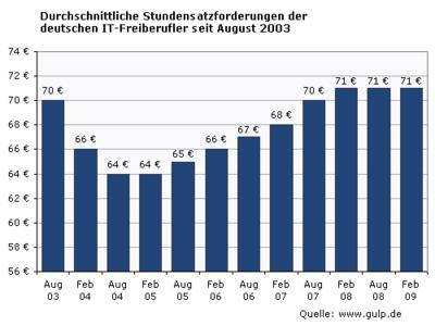 IT-Freiberufler-Honorare auf Stand-by