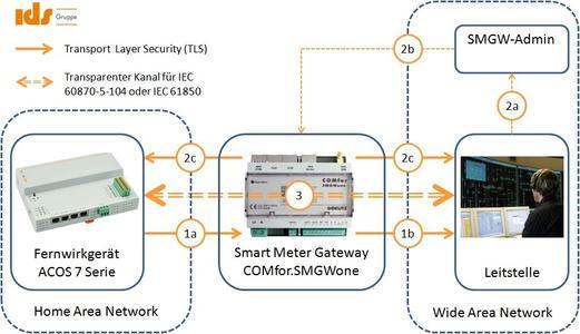 (Abb.2) Kommunikations zwischen COMfor.SMGWone der GÖRLITZ AG und Fernwirkgeräten der ACOS 7 Serie der IDS GmbH